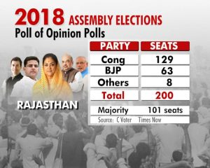 A Congress victory in two states will be a huge boost for the opposition