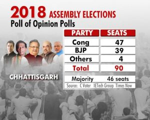 The Congress is expected to get 17 seats in Telangana